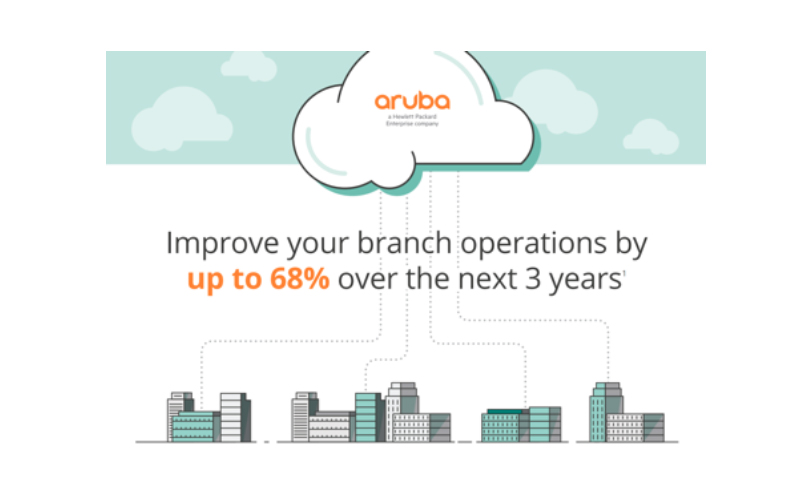 Aruba SD-Branch